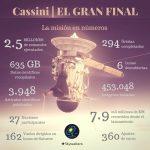 Cassini en números